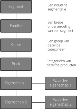 GS1-Structuur